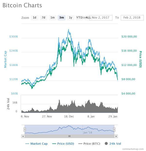 Hodnota Bitcoin za tři měsíce