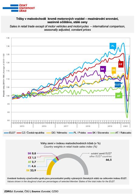 graf maloobchod květen 2020