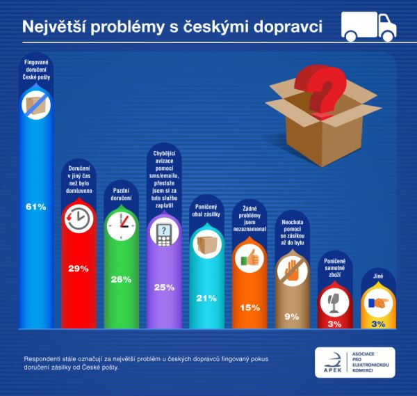 Zákazníci e-shopů si nejvíc stěžují na fingované doručování od České ... a75f9fcfd5
