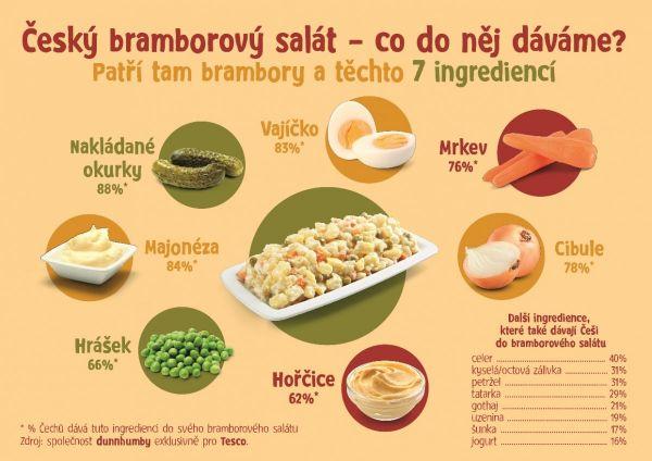 Bramborový salát - suroviny