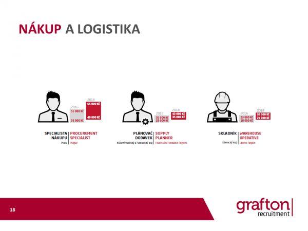 Grafton mzdovy pruzkum 2018 Nakup a logistika