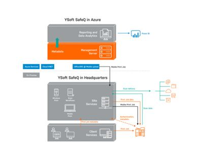 YSoft SafeQ Azure