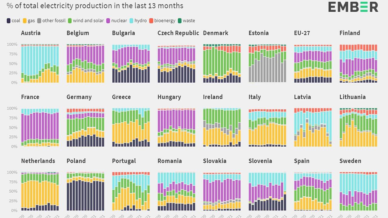Spotřeba elektřiny v EU za poslední rok podle zdrojů, jak ji zpracoval think-tank Ember.