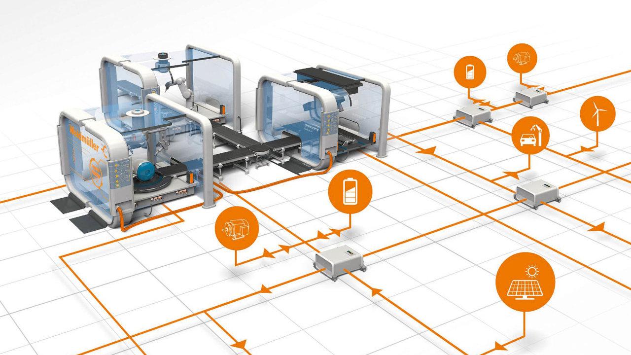 Snížením počtu transformátorů a nasazením stejnosměrného proudu lze dosáhnout úspor energie o 10 %, ukazuje příklad firmy Weidmüller.