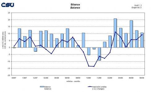 graf_zahranicni_obchod_bilance