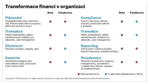 Transformace financí v organizaci