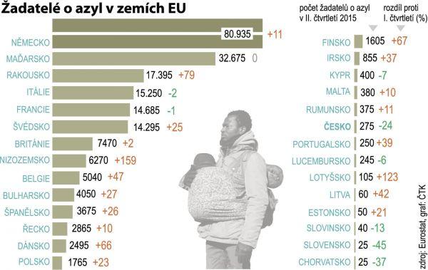 Infografika - Žadatelé o azyl v zemích EU