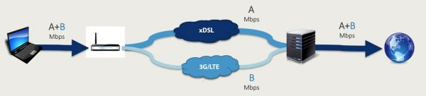 DSL LTE bonding architecture