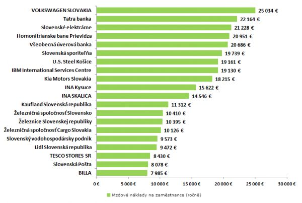 Mzdové náklady firem na Slovensku