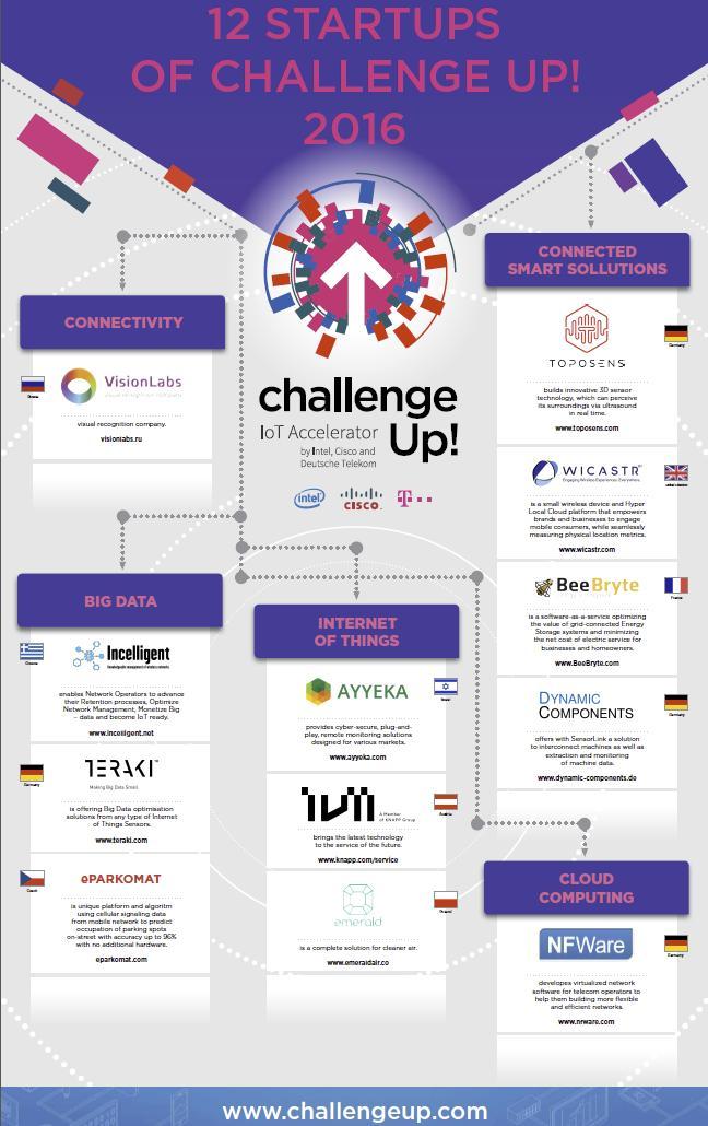 II. ročník Challenge Up!