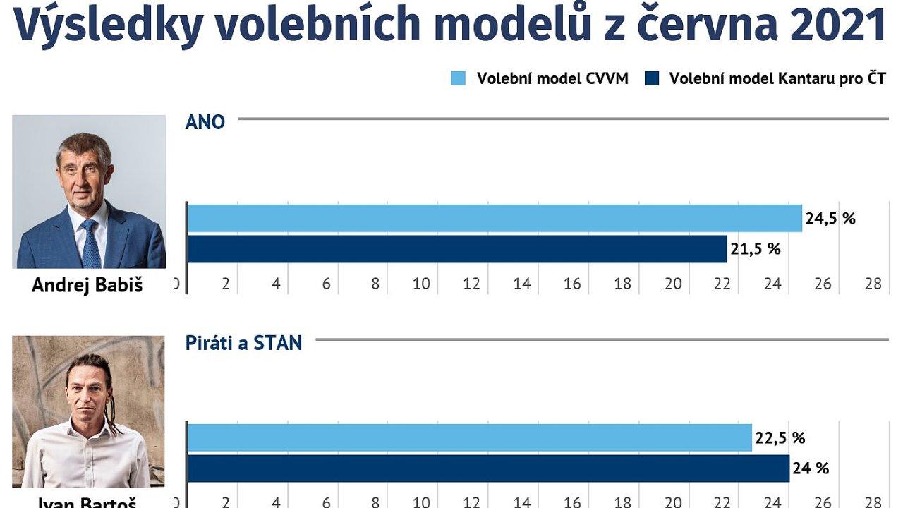 Výsledky volebních modelů z června 2021