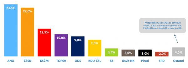 Volební model agentury Median pro listopad 2015.