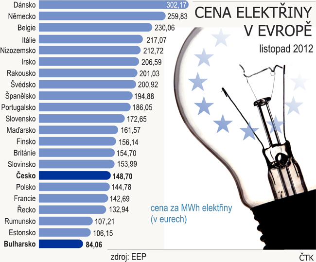 cena elektriny v evrope
