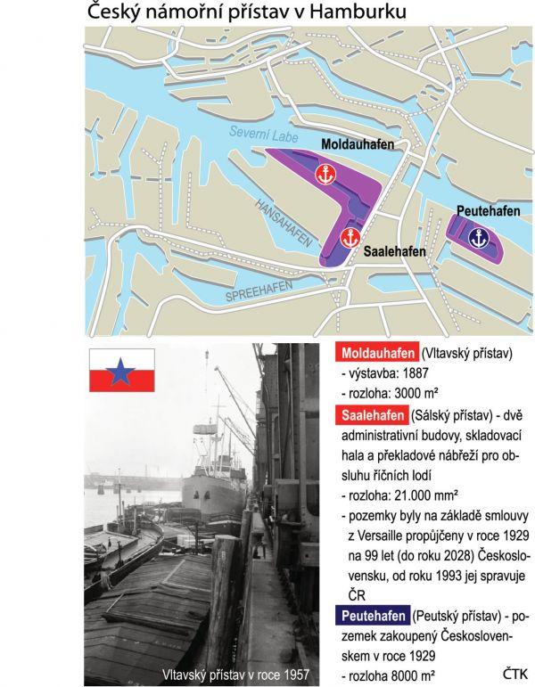 Český námořní přístav - Hamburk - Infografika