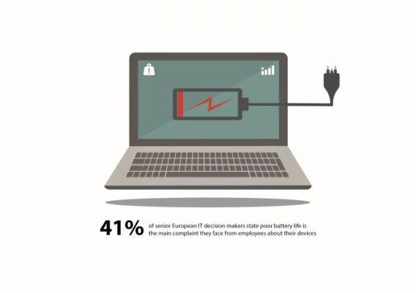 IT zaměstnanci si stěžují na krátkou výdrž baterie zařízení, ilustrace