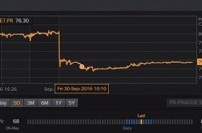 Akcie Monety se po zprávě o podmínkách, za nichž svůj podíl rozprodává GE, propadla a dosud se nevzpamatovala.