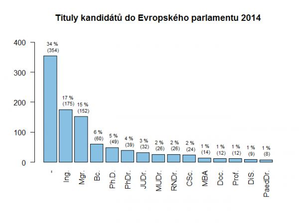 Tituly kandidátů do Eurovoleb