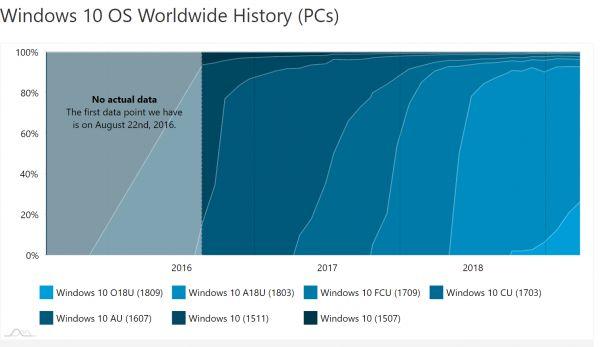 Rozšíření nejnovější verze Windows 10