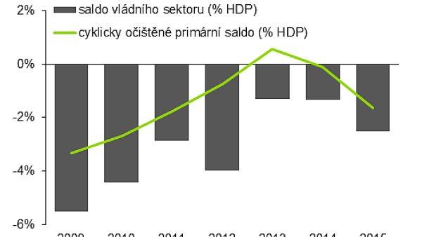 Hlavní ekonom Deloittu David Marek se ve svém grafu věnoval cyklicky očištěnému primárnímu saldu vládního sektoru.