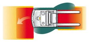 Pokud je překážka ve žluté zóně, AGV omezí rychlost, pokud je v červené, zastaví. Délka pole se přizpůsobuje rychlosti, šířka zatáčení. Po stranách jsou navíc senzory a tlačítka nouzového vypnutí.