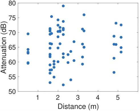 Graf útlumu bluetooth signálu