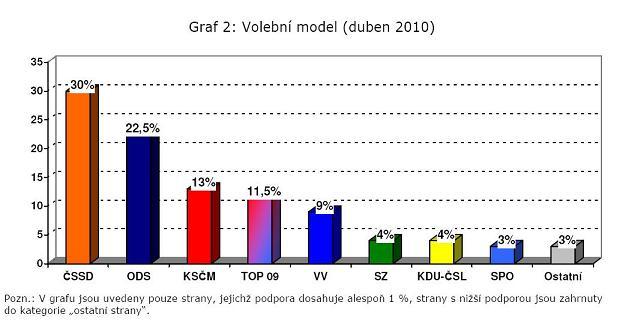 Volební model - CVVM, duben 2010