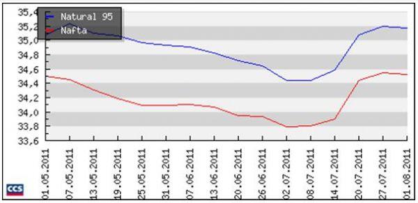 Vývoj průměrných cen pohonných hmot u tuzenských čerpacích stanic