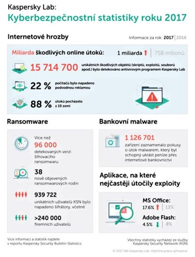 V roce 2017 bylo každý den detekováno 360 000 škodlivých souborů