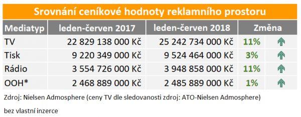 Ceníková hodnota reklamního prostoru v 1. pololetí 2018