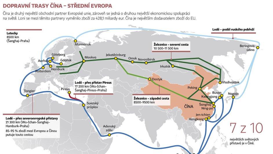 Dopravní trasy Čína – střední Evropa