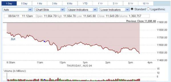 Denní vývoj indexu Dow Jones 4.8.2011  (zdroj: cnbc.com)