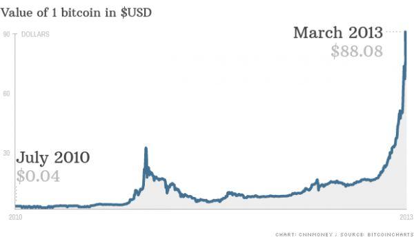 Hodnota jednoho bitcoinu v dolarech
