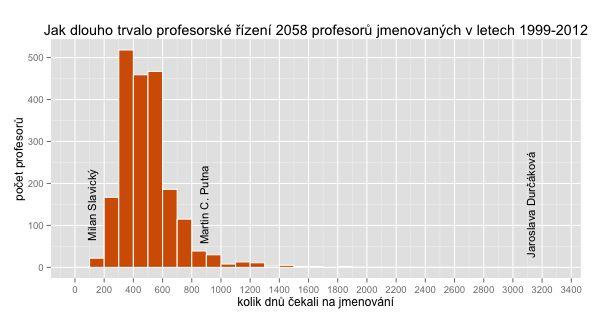 Délka profesorského řízení