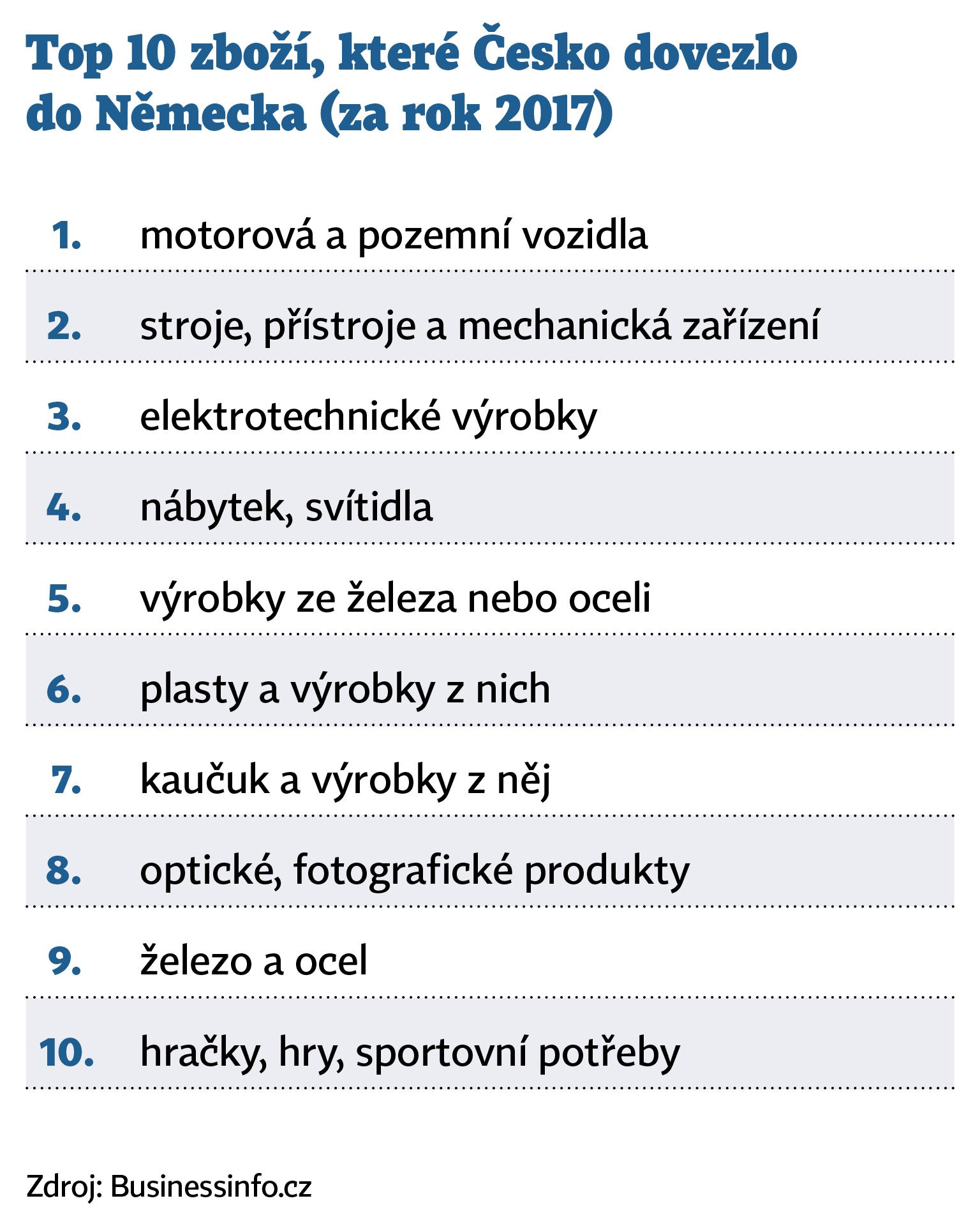 Top 10 zboží, které Česko dovezlo do Německa (za rok 2017)