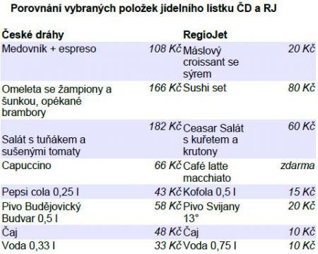 Porovnání vybraných položek z jídelních lístků RegioJetu a Českých drah.