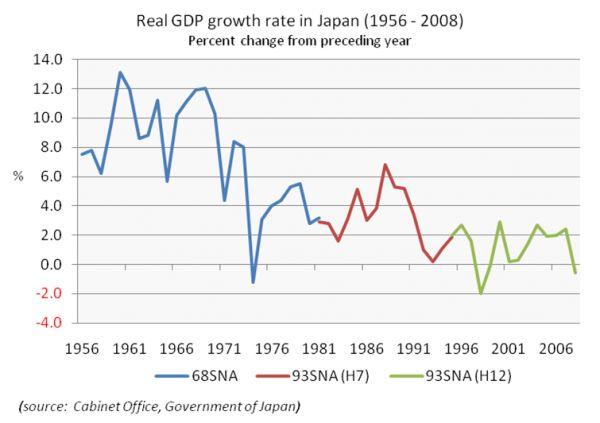 Graf růst Japonsko
