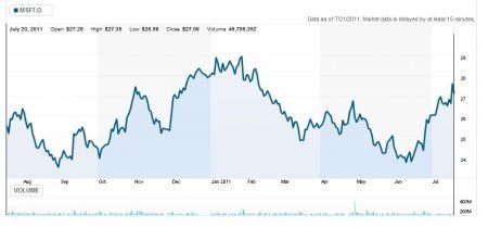 Vývoj ceny akcií Microsoftu za poslední rok.