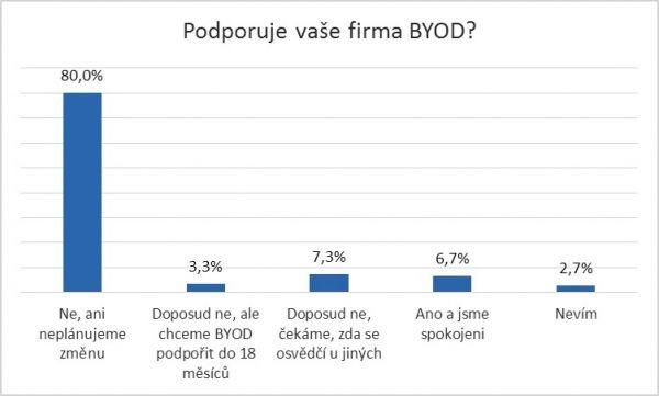 Podpora BYOD