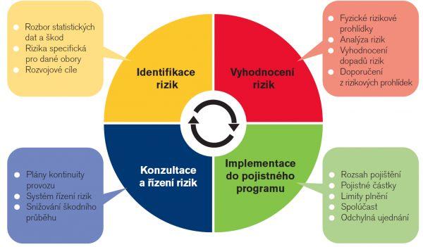 Infografika řízení rizik