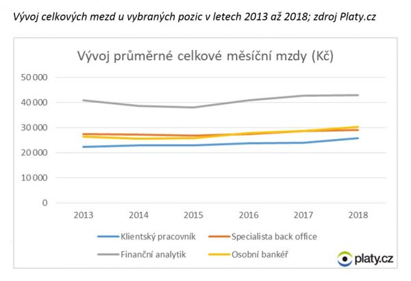 Vývoj celkových mezd u vybraných pozic v letech 2013 až 2018; zdroj Platy.cz