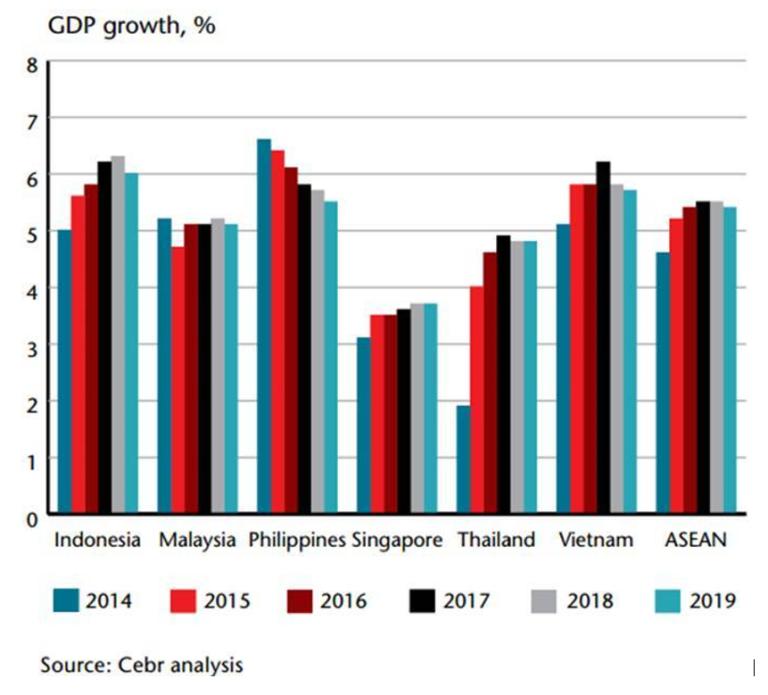 HDP asie