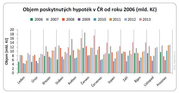 Objem poskytnut�ch hypot�k ��jen 2013