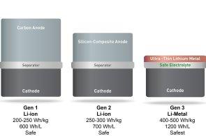 Už za pár měsíců budou mít díky vědcům z MIT baterie v mobilech dvojnásobnou kapacitu