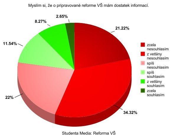 Graf od Studenta Media.