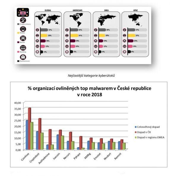 graf - Nejčastější kategorie kyberútoků