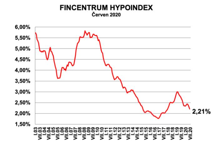 Hypoindex červen 2020