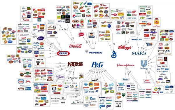 Deset firem, které ovládají vše, co nakupujeme