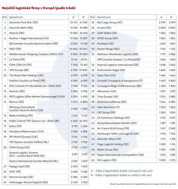 Největší logistické firmy v Evropě (podle tržeb)