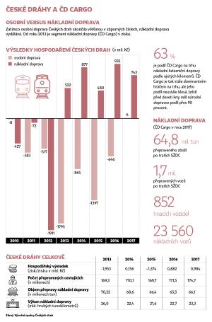 Infografika: České dráhy mají zeštíhlet