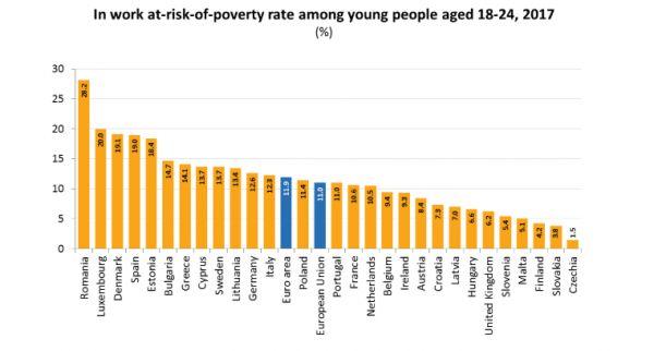 Mladi ohrozeni chudobou v EU Eurostat 2019